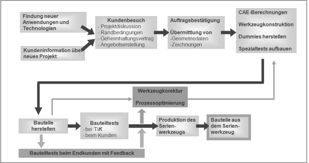 Vorgehensweise für Bauteilentwicklung