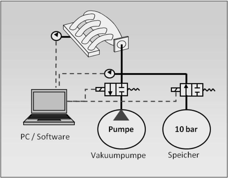 Luft-Vakuum-Pulsationsprüfstand-Prinzip