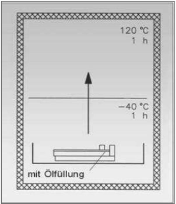Temperaturschock-Prinzip